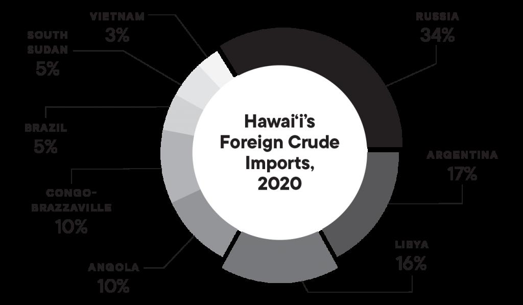 Hawaii Oil Graph