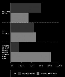 film industry salaries