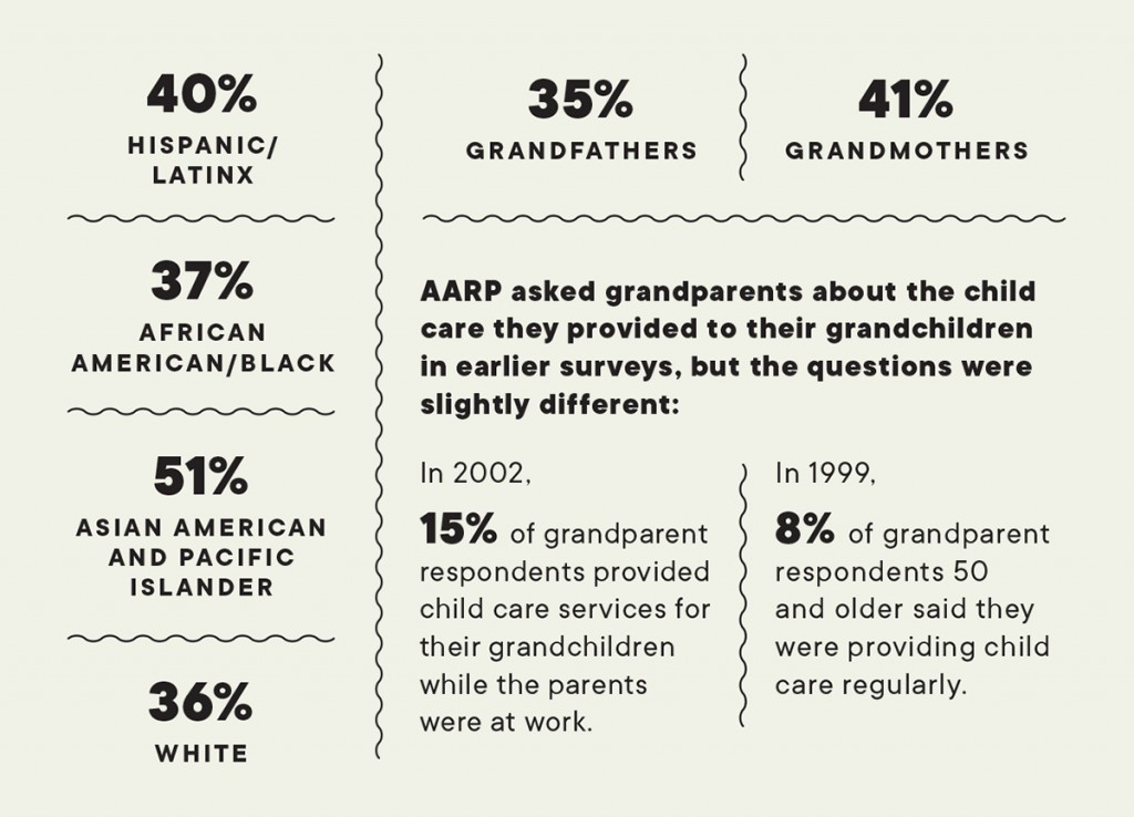Grandparents As Babysitters Day Care Providers