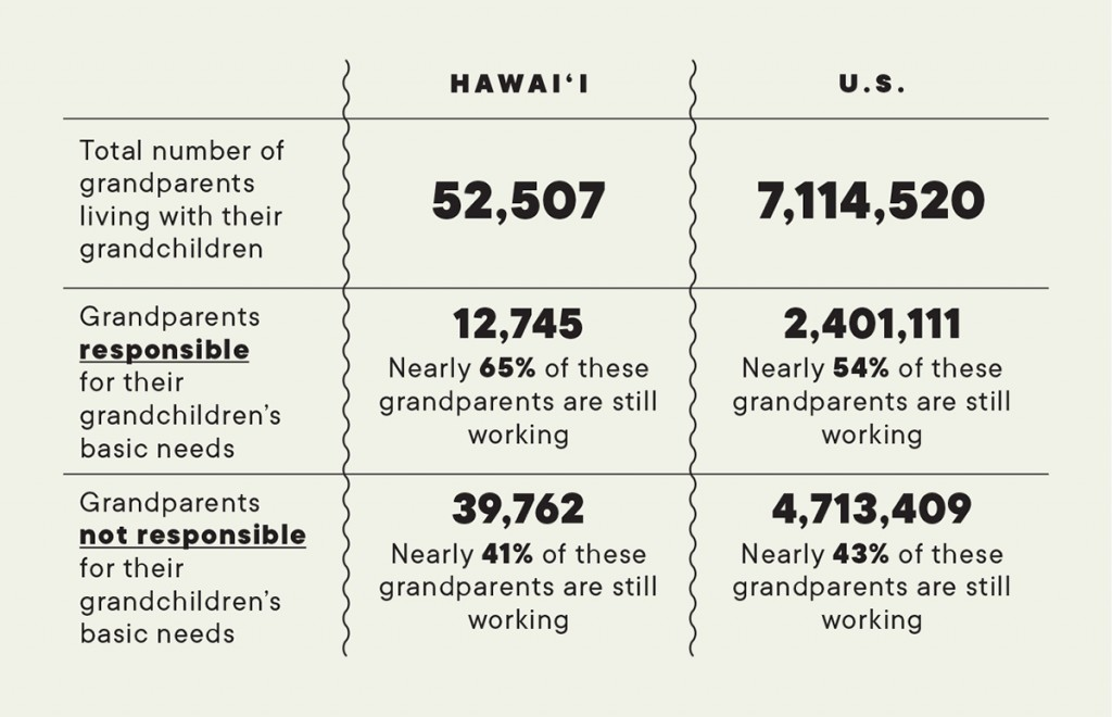Estimated Number Of Grandparents Living With Grandchildren